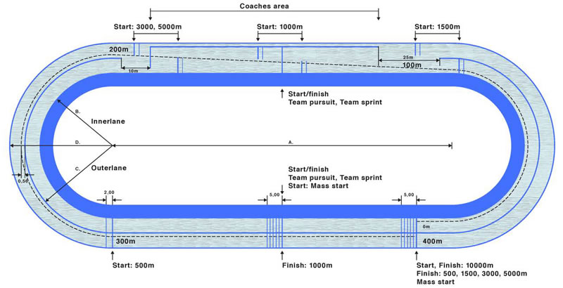 Eisschnelllauf Eisbahn