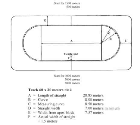 Short Track Eisbahn Dimensionen