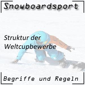 Weltcup im Snowboardsport
